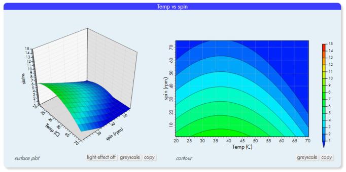 online design of experiments   software DOE   experimental design